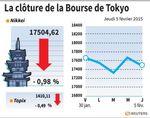 Tokyo : La Bourse de Tokyo finit en baisse de 0,98%