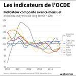 Marché : L'OCDE voit des signes d'inflexion de la croissance en zone euro