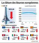 Europe : Les Bourses européennes terminent en baisse, Paris cède 0,85%