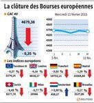 Europe : Baisse modérée des Bourses européennes en clôture