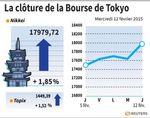 Tokyo : La Bourse de Tokyo termine en hausse de 1,85%