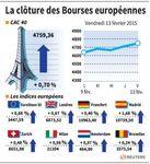 Europe : Note d'optimisme sur les marchés européens en fin de semaine