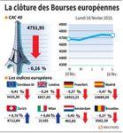 Europe : Les marchés européens ont marqué une pause