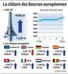 Europe : Les Bourses européennes terminent en hausse, sauf Londres