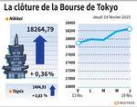 Tokyo : La Bourse de Tokyo finit en hausse de 0,36%