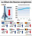 Europe : Les marchés européens terminent en petite hausse, sauf Paris