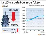 Tokyo : La Bourse de Tokyo finit en baisse de 0,10%