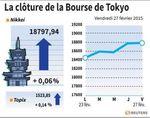 Tokyo : La Bourse de Tokyo finit en hausse de 0,06%