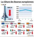 Europe : Second jour de baisse pour les Bourses européennes