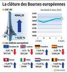 Europe : Les principaux marchés européens terminent dans le vert, sauf Londres
