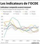 Marché : L'OCDE voit une inflexion positive de la croissance en zone euro