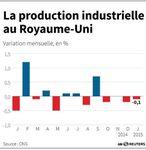 Marché : Baisse inattendue de la production industrielle britannique
