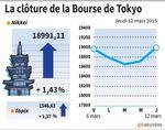 Tokyo : La Bourse de Tokyo finit à un plus haut de 15 ans