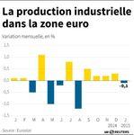 Marché : Production industrielle en zone euro en hausse de 1,2% sur un an