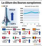 Europe : Les Bourses européennes en ordre dispersé, Paris gagne 0,09%
