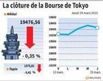 Tokyo : La Bourse de Tokyo finit en légère baisse malgré la Fed