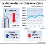 Wall Street : Wall Street reflue avec les pétrolières, hausse du Nasdaq