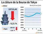 Tokyo : La Bourse de Tokyo finit en légère baisse