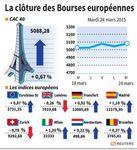 Europe : les Bourses européennes terminent dans le vert, Londres en recul