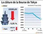 Tokyo : La Bourse de Tokyo finit en baisse de 0,95%