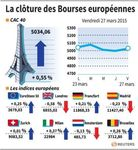Europe : Les Bourses européennes finissent en hausse, Londres recule