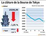 Tokyo : La Bourse de Tokyo finit en baisse de 1,05%
