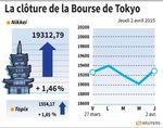 Tokyo : La Bourse de Tokyo finit en hausse de 1,46%
