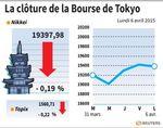 Tokyo : La Bourse de Tokyo finit en repli de 0,19%