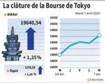 Tokyo : La Bourse de Tokyo finit en hausse de 1,25%