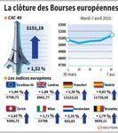 Europe : Marchés européens en hausse en clôture avec l'énergie et la Fed