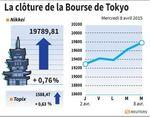 Tokyo : La Bourse de Tokyo finit en hausse de 0,76%, à un pic de 15 ans
