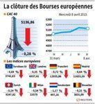 Europe : Les Bourses européennes clôturent dans le rouge