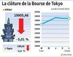 Tokyo : La Bourse de Tokyo marque une pause