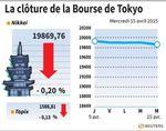 Tokyo : La Bourse de Tokyo finit en baisse sur des prises de bénéfices