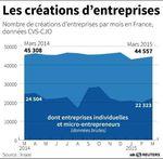 Marché : Hausse des créations d'entreprises en mars