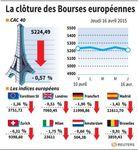 Europe : Les Bourses européennes ont terminé en baisse