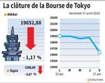 Tokyo : La Bourse de Tokyo finit en baisse de 1,17%