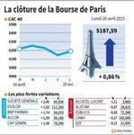 Marché : Les valeurs suivies lundi à la clôture de la Bourse de Paris