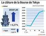 Tokyo : La Bourse de Tokyo finit en hausse de 0,27% avec les bancaires