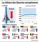 Europe : Les marchés européens, sauf Londres, terminent dans le rouge