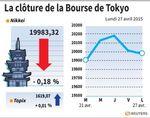 Tokyo : La Bourse de Tokyo finit en légère baisse de 0,18%