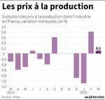 Marché : Hausse de 0,1% des prix à la production en mars en France