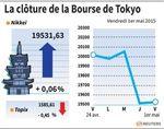 Tokyo : La Bourse de Tokyo finit irrégulière avant la Semaine dorée