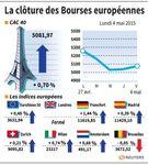 Europe : Les Bourses européennes terminent dans le vert
