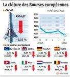 Europe : Net recul des Bourses européennes en clôture à cause de la Grèce