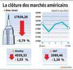 Wall Street : Le Dow Jones perd 0,79% et le Nasdaq cède 1,55%