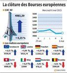 Europe : Les Bourses européennes clôturent en légère hausse