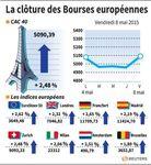 Europe : Euphorie des Bourses européennes en clôture