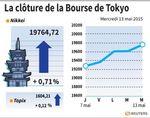 Tokyo : La Bourse de Tokyo finit en hausse de 0,71%