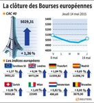 Europe : Les Bourses européennes terminent en hausse avec la sidérurgie